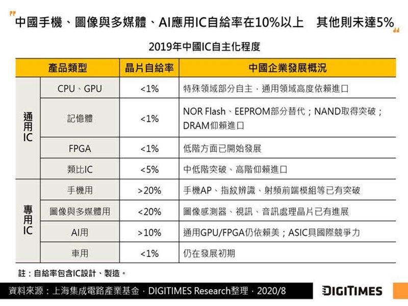 DIGITIMES Research:物聯網晶片、開源架構將成中國IC設計十四五發展主軸 自建產能亦成選項。(DIGITIMES Research提供)