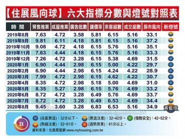 住展雜誌:北台灣新建案風向球8月分數34.9分 連六個月上揚續創今年新高