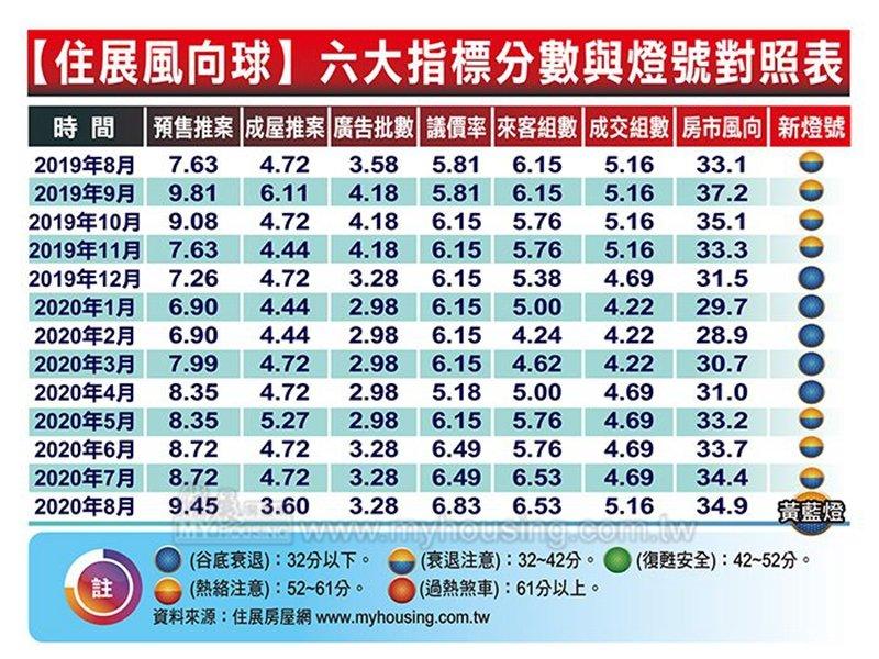 住展雜誌:北台灣新建案風向球8月分數34.9分 連六個月上揚續創今年新高。(住展提供)