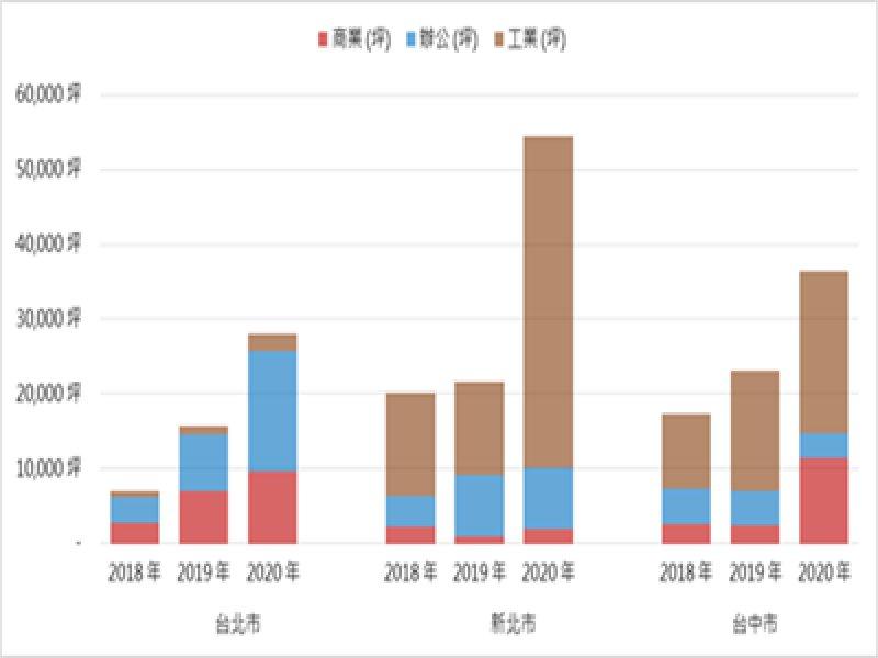 開發商爭搶商用不動產 建照量倍增。(廠商提供)