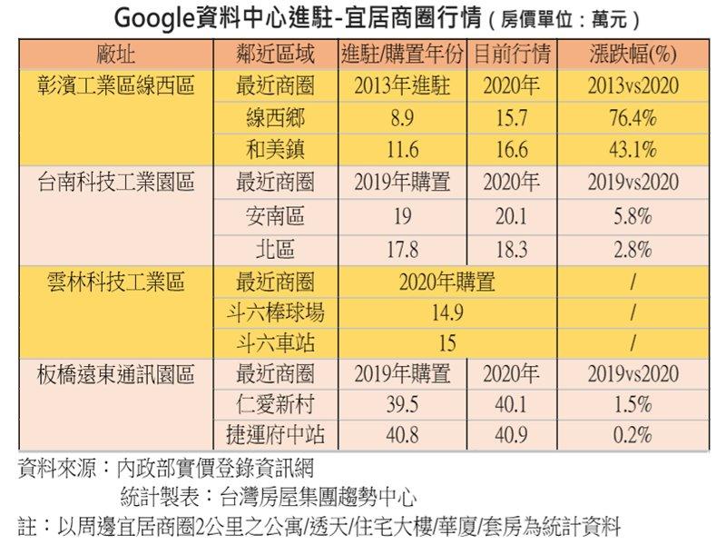 谷歌進駐成房價保證 彰濱七年漲七成 雲林板橋也蓄勢待發。(廠商提供)
