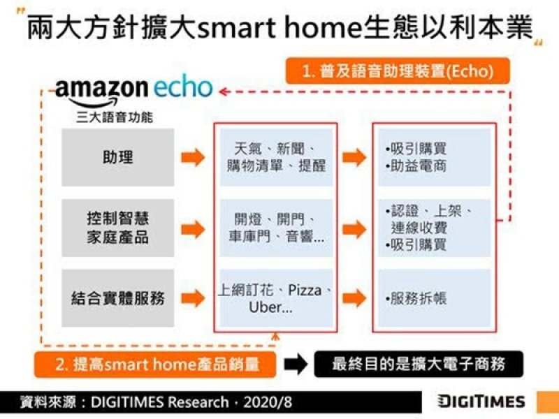 DIGITIMES Research:亞馬遜力促Alexa普及與相容裝置降低成本 可望因產品降價帶動智慧家庭需求。(DIGITIMES Research提供)