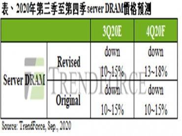 TrendForce:第四季伺服器生產量仍顯疲弱 server DRAM價格跌幅擴大至13%~18%