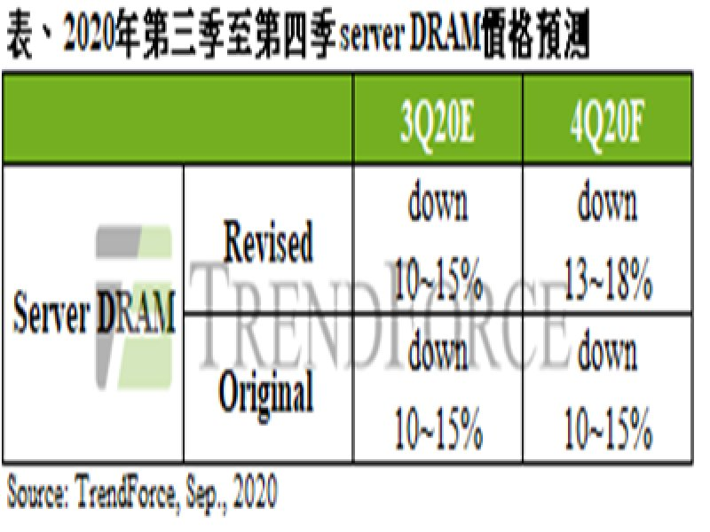 TrendForce:第四季伺服器生產量仍顯疲弱 server DRAM價格跌幅擴大至13%~18%。(TrendForce提供)