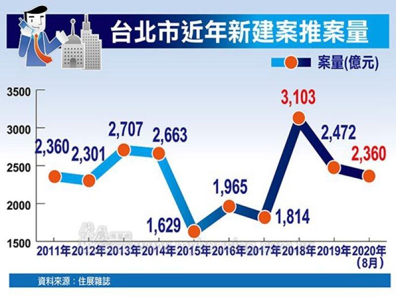 住展雜誌:今年台北市新成屋、預售屋推案量篤定改寫10年新高 不排除有機會創歷史高。(住展提供)