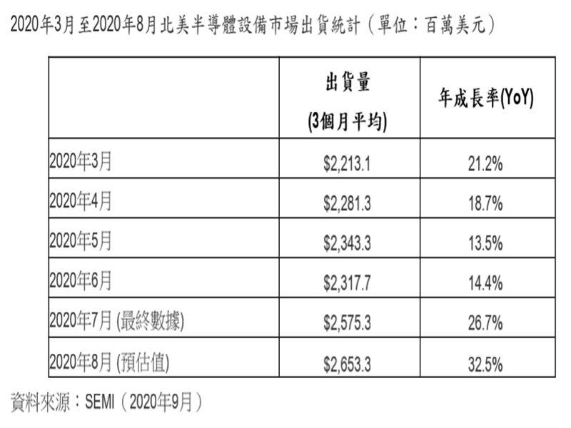 SEMI:2020年8月北美半導體設備出貨為26.5億美元。(SEMI提供)