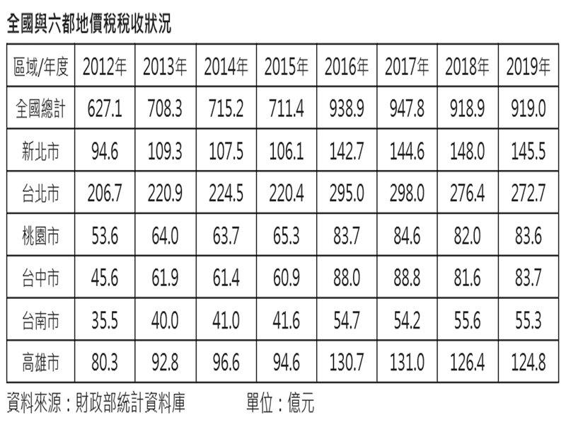 40萬新屋主留意  922前手刀申請地價稅優惠。(廠商提供)