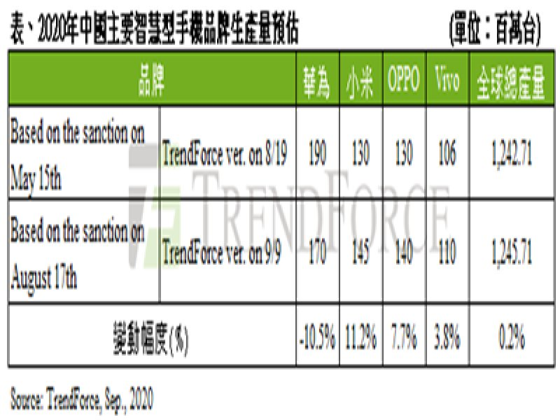 TrendForce:華為禁令15日生效 2021年中國智慧型手機市場面臨洗牌 。( TrendForce提供)