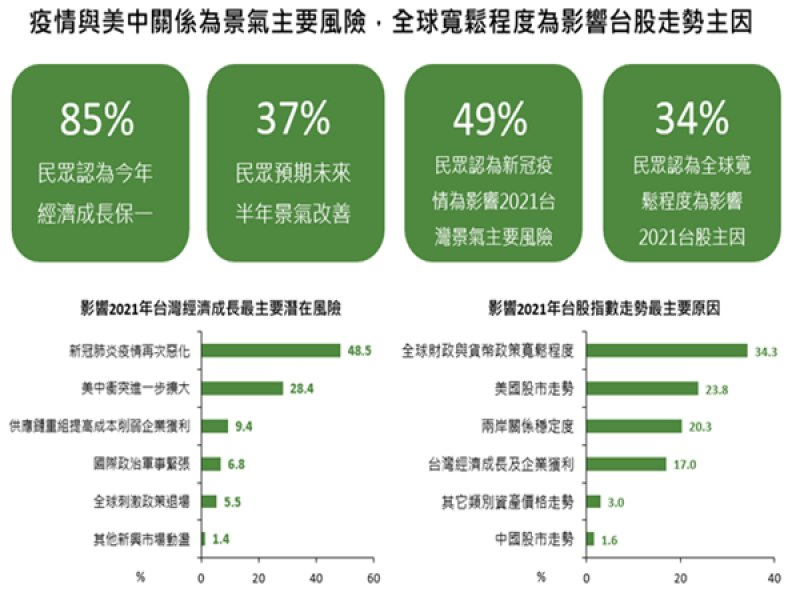 國泰金控:影響2021年台灣經濟與股市表現重要因素 最大變數仍是疫情。(廠商提供)