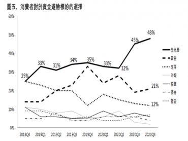 2020第四季永慶房屋趨勢前瞻報告 48%消費者首選房地產為資金避風港 創9季新高