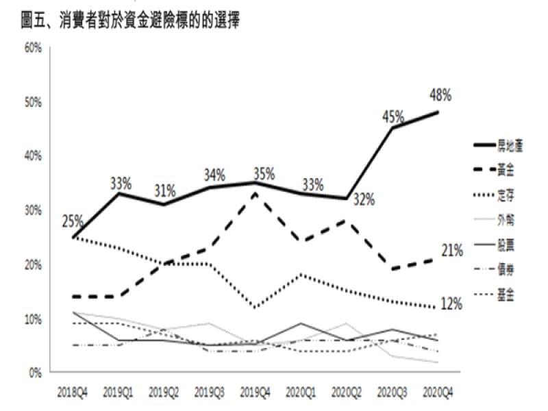 2020第四季永慶房屋趨勢前瞻報告 48%消費者首選房地產為資金避風港創9季新高。(廠商提供)