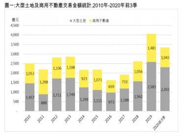 台灣前三季大型土地及商用不動產交易夯 金額突破3300億大關