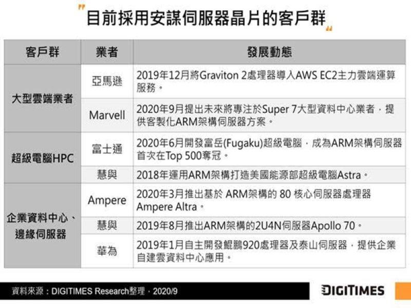 DIGITIMES Research:NVIDIA併安謀有利拓展雲端與邊緣伺服器市場。(DIGITIMES Research提供)
