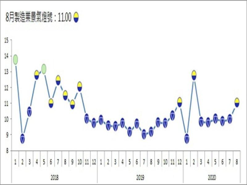 台經院:8月整體製造業景氣略好轉 由藍燈轉為黃藍燈。(台經院提供)