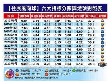 住展雜誌:9月住展風向球34.8分月減0.1分 中止連6個月上揚