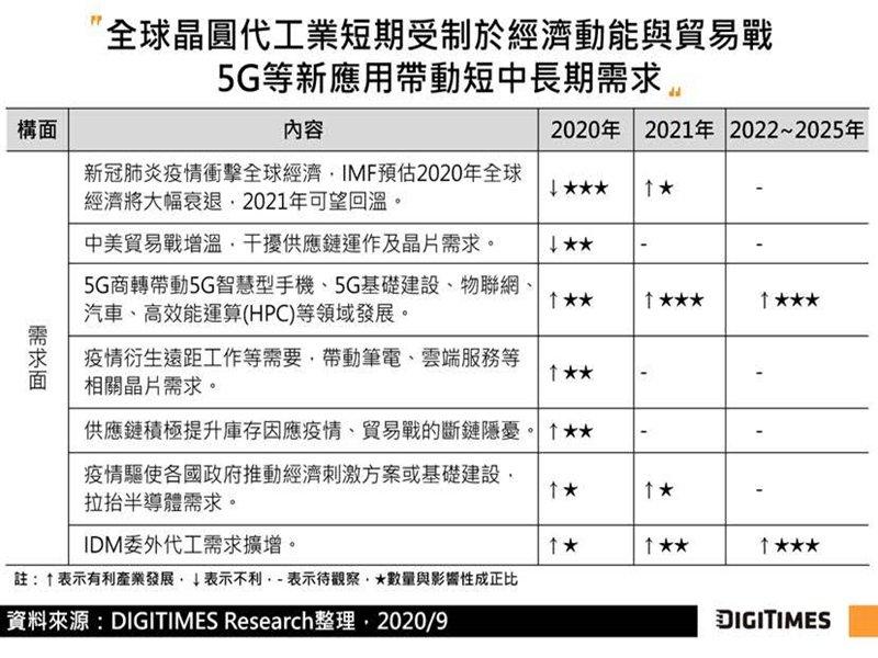 DIGITIMES Research:5G、先進製程帶動 2020~2025年全球晶圓代工產值CAGR可望達6.4%。(DIGITIMES Research提供)