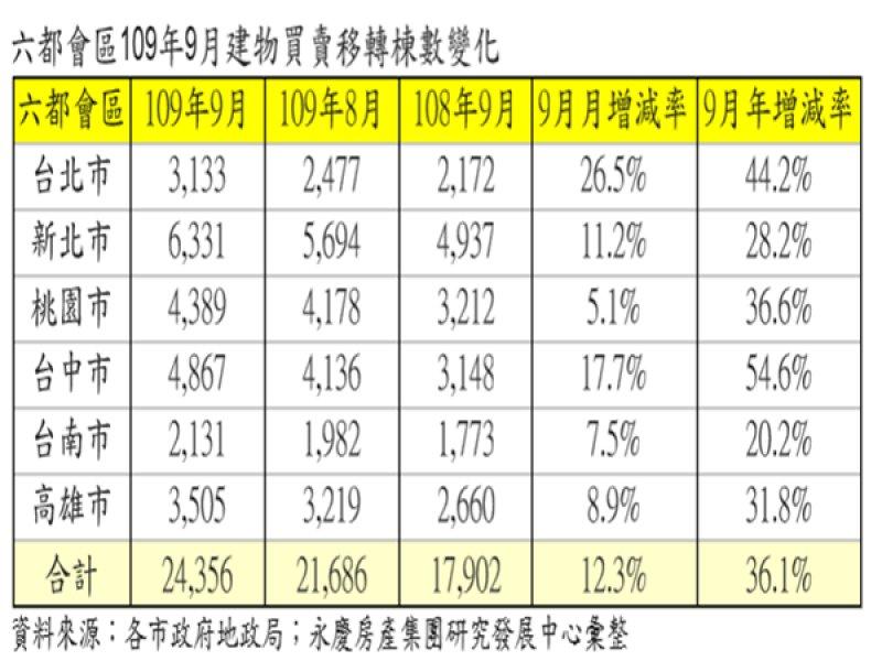 9月六都房市交易量月增12.3% 單月交易量創57個月新高。(廠商提供)