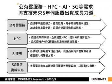 DIGITIMES Research:多項需求帶動 2020~2025年全球伺服器出貨CAGR將達6.7%