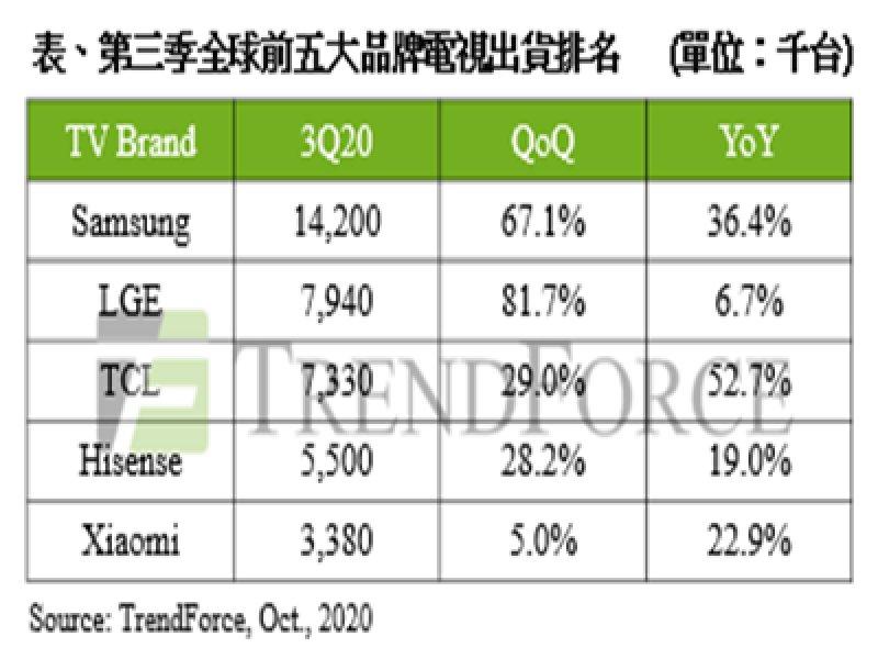 TrendForce:第三季電視需求強勁 全球出貨量6,205萬台創單季歷史新高。(TrendForce提供)