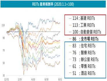 富邦證券 : 今年股債雙高 REITs成資金避風港