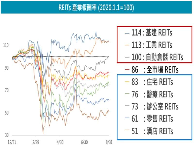 富邦證券 : 今年股債雙高 REITs成資金避風港。(廠商提供)