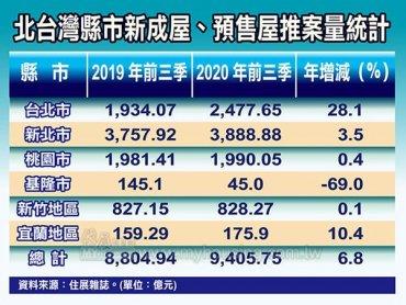住展雜誌:Q3北台灣新成屋、預售屋推案量年減約5% 然前3季仍年增約6.8%