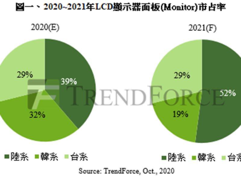 TrendForce:陸系面板廠挾產能優勢 2021年顯示器面板市占率拚過半。(TrendForce提供)