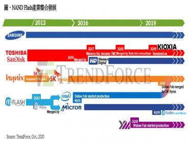 TrendForce:SK Hynix擬收購Intel NAND產能及相關技術 市占將躍升第二