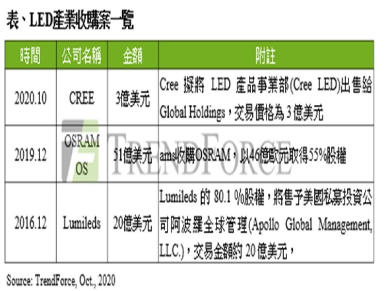 TrendForce:CREE擬出售LED業務謀轉型 代表供應鏈轉移亞洲趨勢不變。(TrendForce提供)