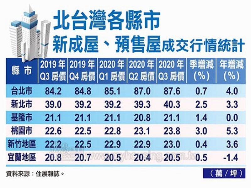 住展雜誌:Q3北台灣房價全面上揚 創2018年以來新高。 (住展提供)