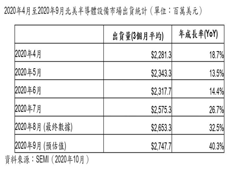 SEMI:2020年9月北美半導體設備出貨為27.5億美元。(SEMI提供)