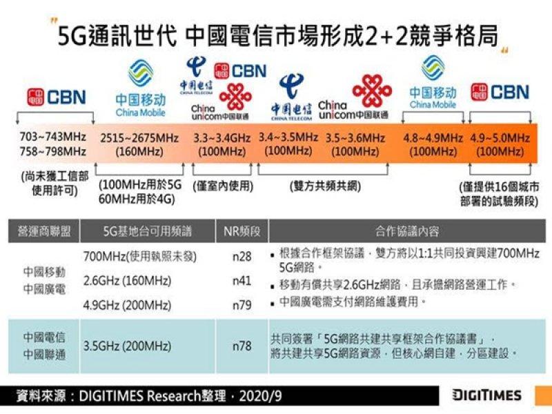 DIGITIMES Research:1H20中國5G商用成績不俗惟提振獲利有限 後勢寄望垂直市場應用。(DIGITIMES Research提供)