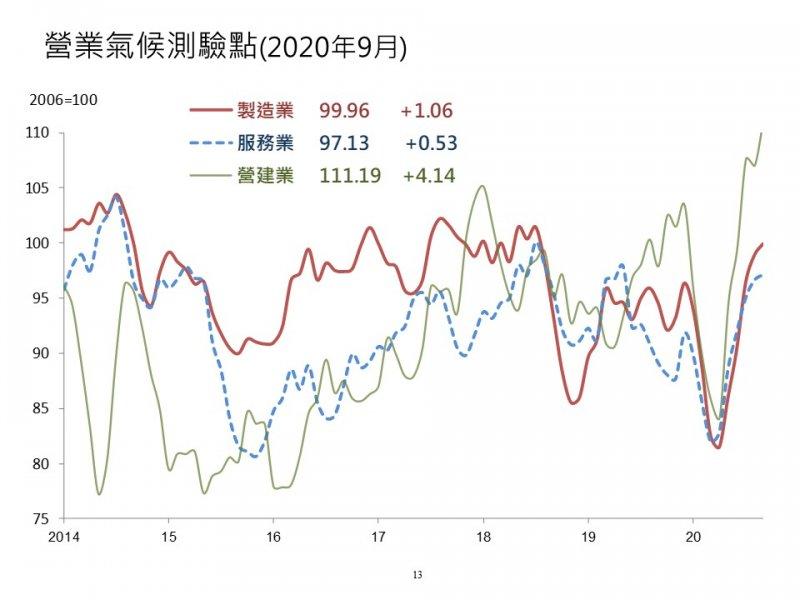 台經院景氣動向調查:9月營建業營業氣候測驗點創2010年5月以來新高。(台經院提供)