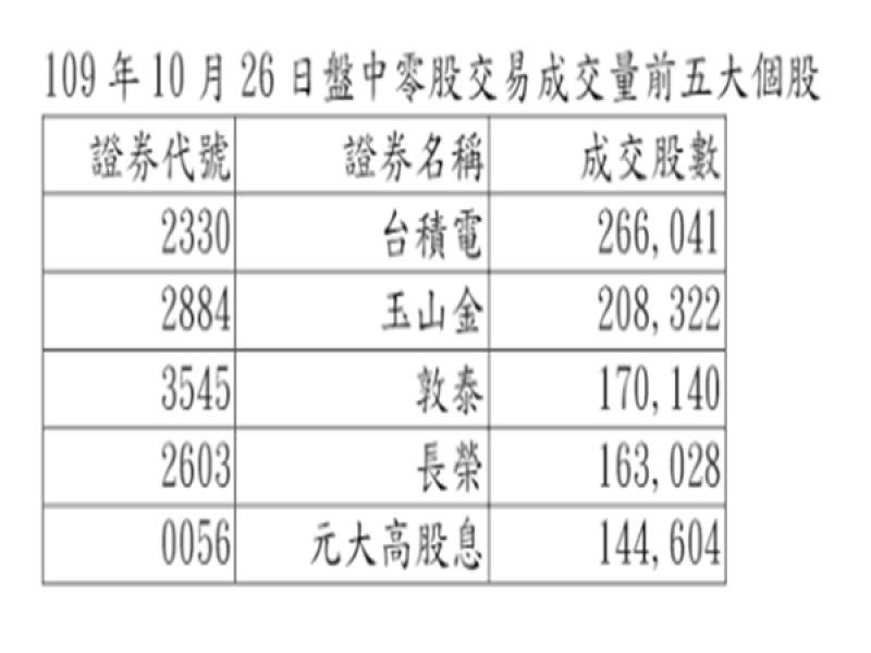 盤中零股交易上路首日 台積電成交量居首位。(摘自證交所官網)