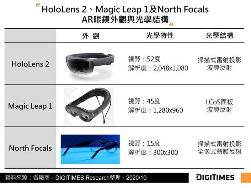 DIGITIMES Research:AR眼鏡薄型化趨勢下 波導反射技術持續精進助產品普及。(DIGITIMES Research提供)
