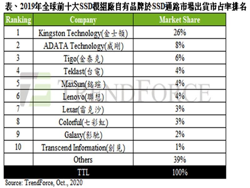 TrendForce:2019年全球前十大SSD模組廠品牌排名 金士頓、威剛、金泰克仍居全球前三。(TrendForce提供)