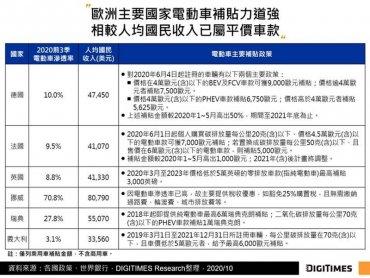 DIGITIMES Research:歐洲打破中國第一大電動車市場地位 政策與補貼為車企加速轉型