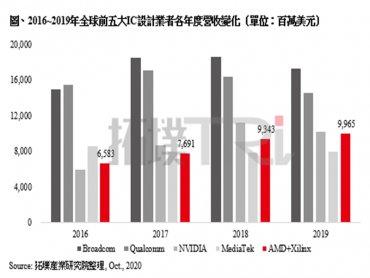TrendForce:AMD完成Xilinx收購後將躍升為全球第四大IC設計業者