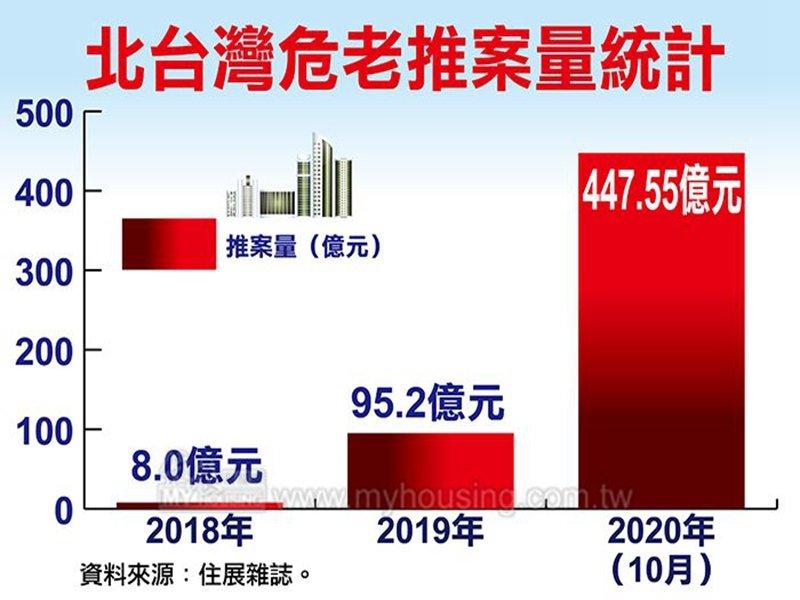 住展雜誌:今年北台灣危老推案量將破500億元 將是去年4倍。(住展提供)