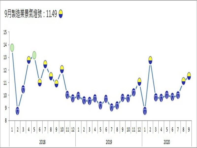 台經院:9月整體製造業景氣信號值連續3個月上揚。(台經院提供)