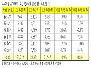 假日減少、買方不追價 六都10月交易量月減10.6%