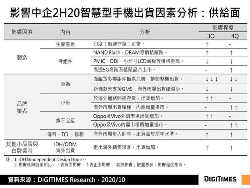 DIGITIMES Research:第3季中企智慧型手機海外出貨季增5成 估第4季內外銷合計年減僅1%。(DIGITIMES Research提供)