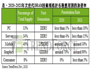 TrendForce:DRAM市場正值跨世代交替 2021將是DDR5啟用元年