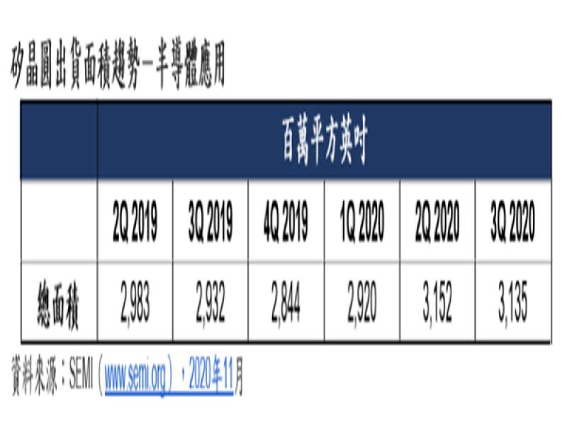 SEMI:2020年Q3全球矽晶圓出貨面積下滑 然全年表現仍強勁。(SEMI提供)