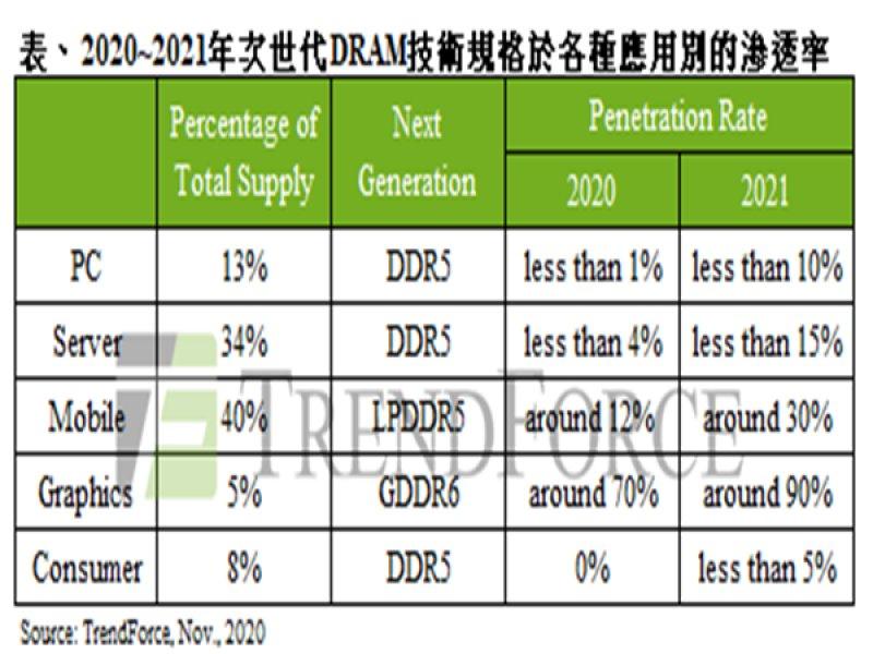 TrendForce:DRAM市場正值跨世代交替 2021將是DDR5啟用元年。(TrendForce提供)