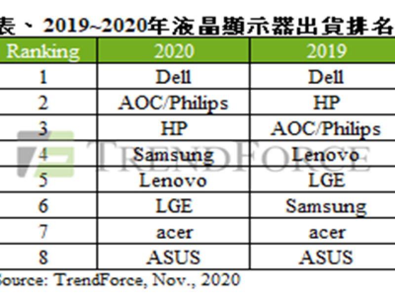 TrendForce:2020年液晶顯示器年出貨成長率達5.4% 華碩成長率居冠、三星排名上升。(TrendForce提供)
