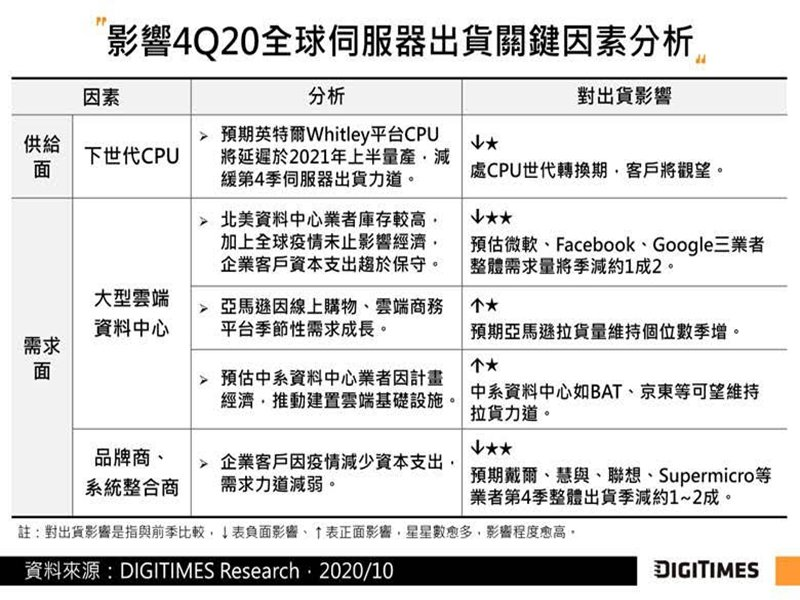 DIGITIMES Research:Q4全球伺服器出貨量恐季減13.3% 然全年可望年增7%。(DIGITIMES Research提供)