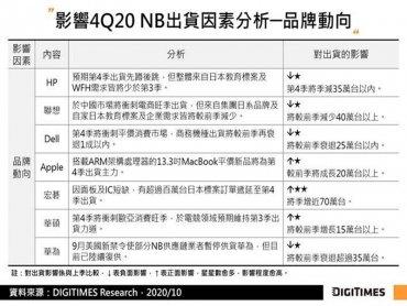 DIGITIMES Research:Q3全球NB出貨創新高 估Q4出貨年增近4成