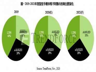 TrendForce:AMOLED面板產能續增 a-Si手機面板需求不墜 2021年LTPS手機用面板恐面臨上下夾擊