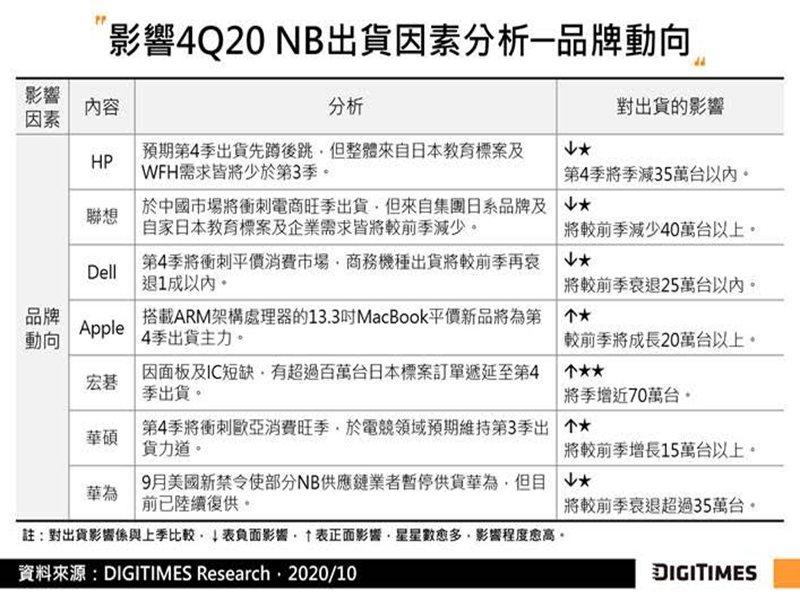 DIGITIMES Research:Q3全球NB出貨創新高 估Q4出貨年增近4成。(DIGITIMES Research提供)